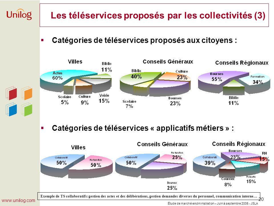 Étude de marché eAdministration – Juin à septembre 2005 - JSLA 20 www.unilog.com Les téléservices proposés par les collectivités (3) Catégories de tél