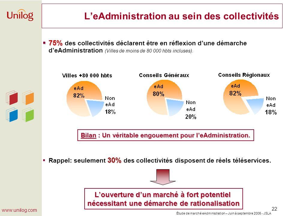 Étude de marché eAdministration – Juin à septembre 2005 - JSLA 22 www.unilog.com LeAdministration au sein des collectivités 75% 75% des collectivités