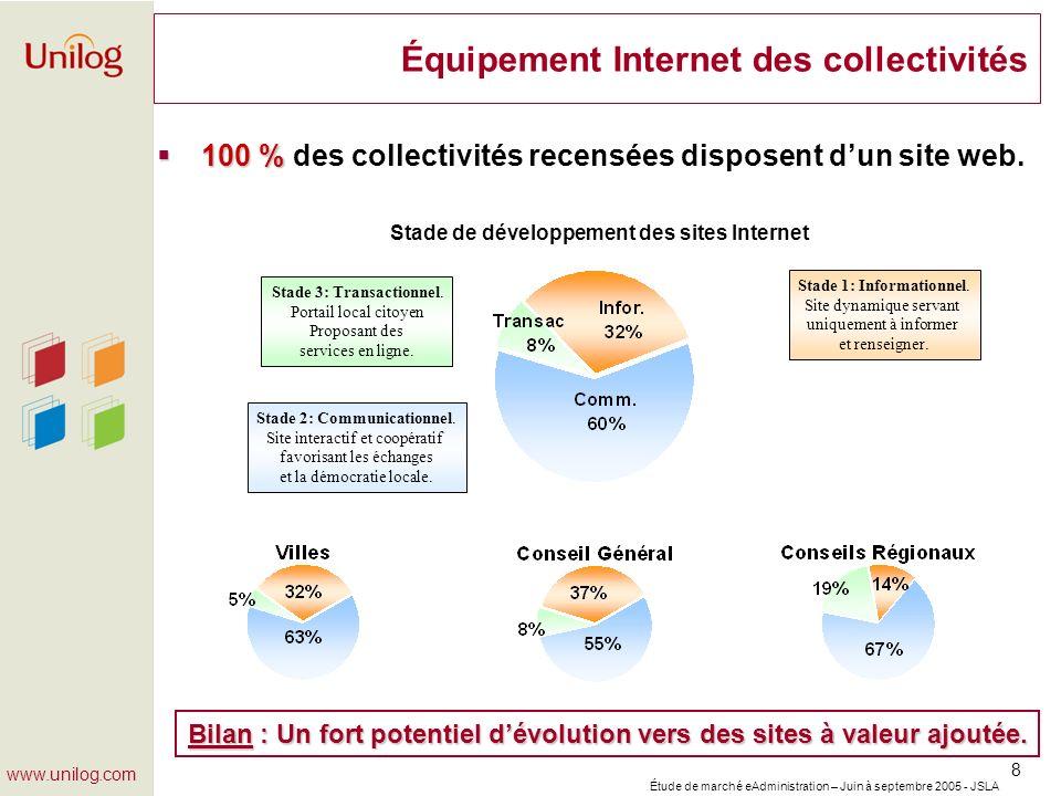 Étude de marché eAdministration – Juin à septembre 2005 - JSLA 19 www.unilog.com Les téléservices proposés par les collectivités (2) Seulement 30 % Seulement 30 % des collectivités proposent de réels téléservices.