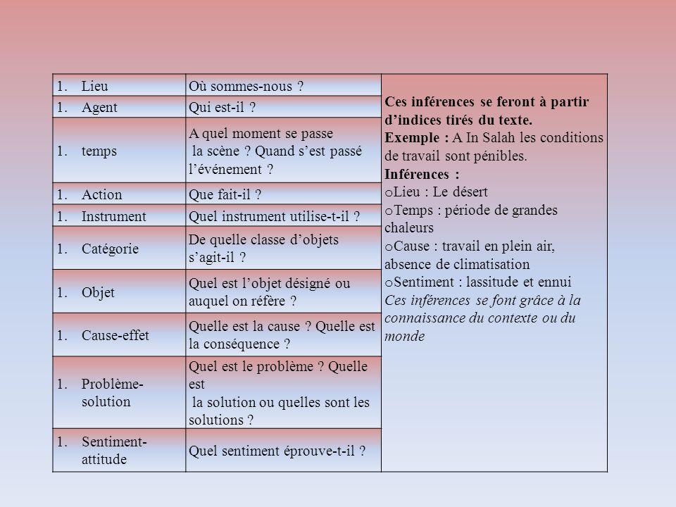 1.LieuOù sommes-nous ? Ces inférences se feront à partir dindices tirés du texte. Exemple : A In Salah les conditions de travail sont pénibles. Infére