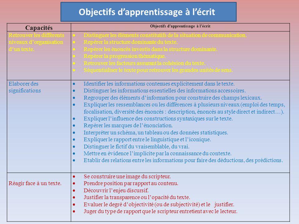 Capacités Objectifs dapprentissage à lécrit Retrouver les différents niveaux dorganisation dun texte. Distinguer les éléments constitutifs de la situa