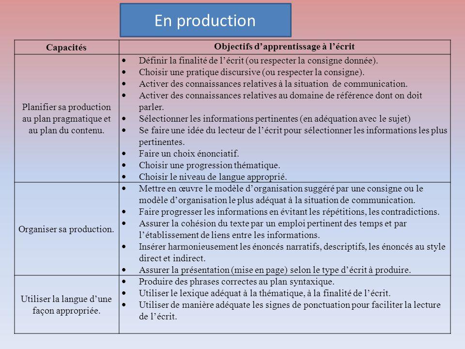 Capacités Objectifs dapprentissage à lécrit Planifier sa production au plan pragmatique et au plan du contenu. Définir la finalité de lécrit (ou respe