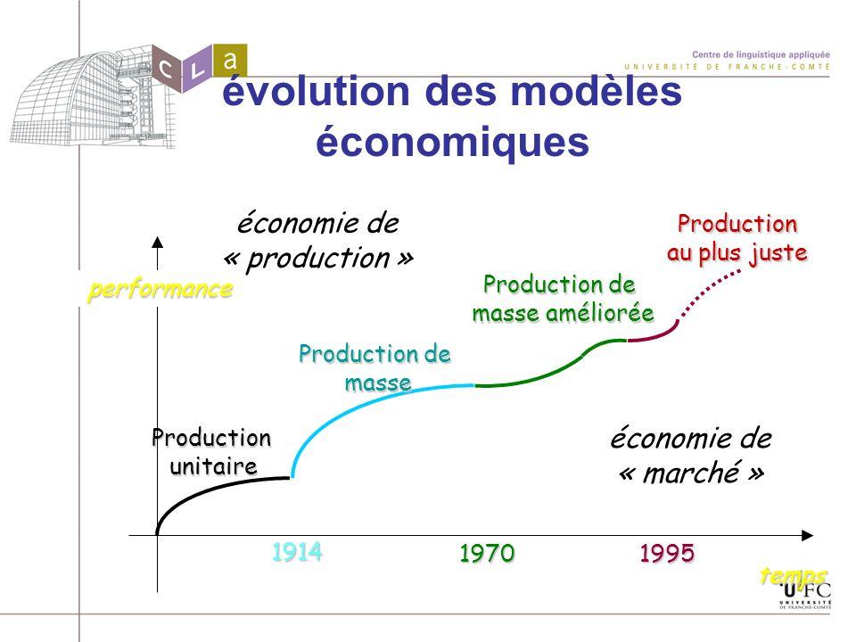 évolution des modèles économiquesProductionunitaire1914 temps performance Production de masse masse1970 1995 Production de masse améliorée masse améli