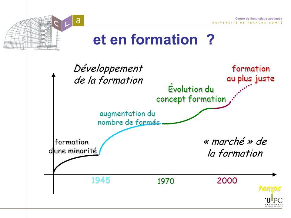 et en formation ?formation dune minorité 1945 temps augmentation du nombre de formés nombre de formés1970 2000 Évolution du concept formation formatio