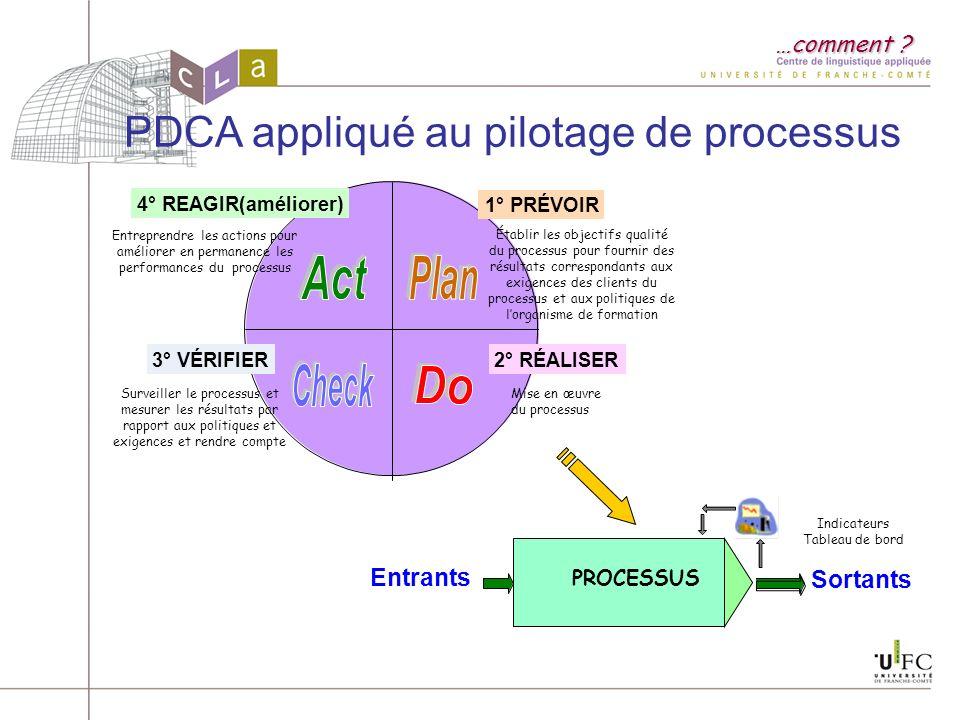 PDCA appliqué au pilotage de processus …comment ? 1° PRÉVOIR Établir les objectifs qualité du processus pour fournir des résultats correspondants aux
