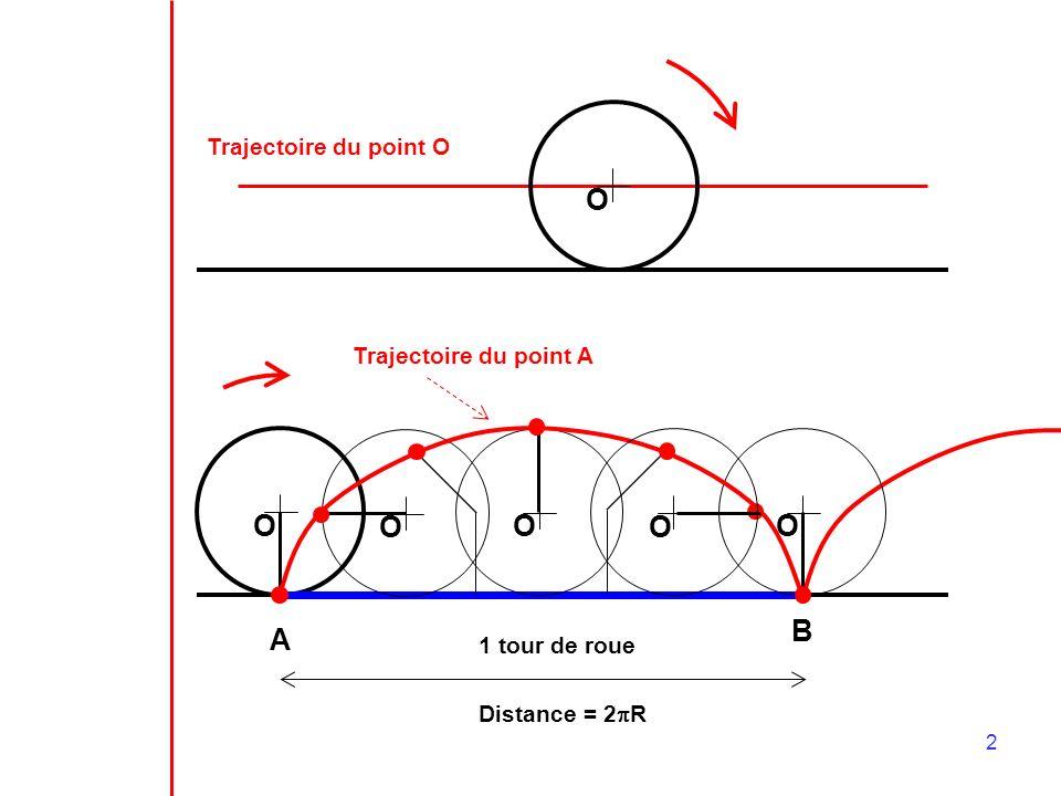 2 O Trajectoire du point O O A OOO 1 tour de roue Distance = 2 R Trajectoire du point A O B