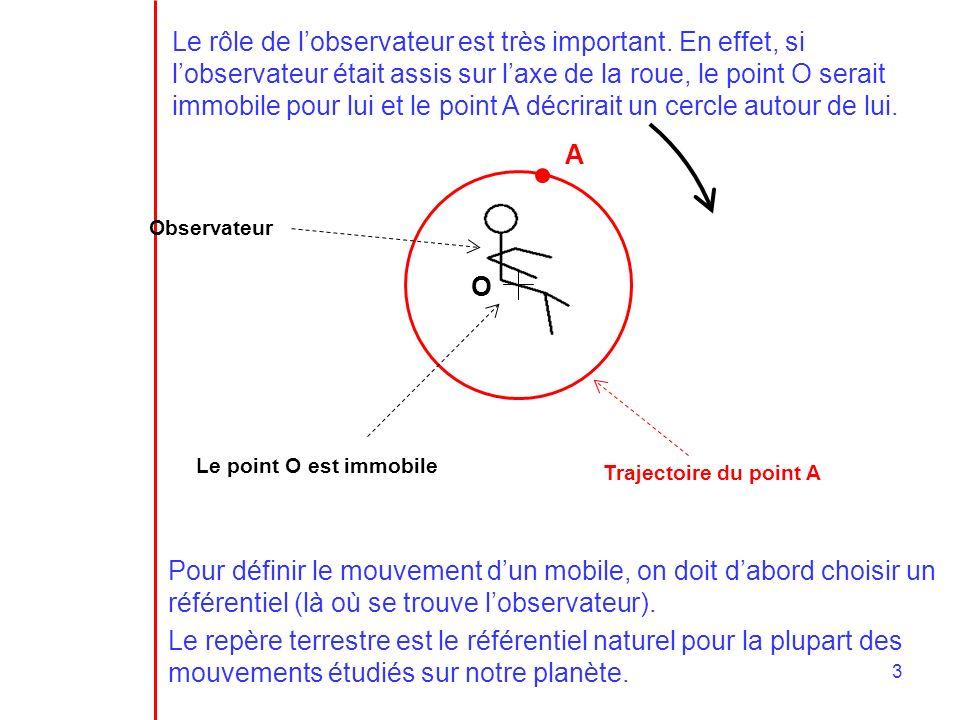 3 Le rôle de lobservateur est très important. En effet, si lobservateur était assis sur laxe de la roue, le point O serait immobile pour lui et le poi