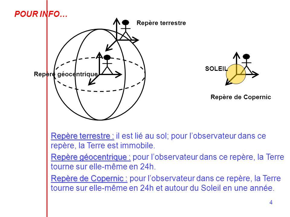 4 Repère terrestre Repère géocentrique Repère de Copernic SOLEILRepère terrestre : il est lié au sol; pour lobservateur dans ce repère, la Terre est i