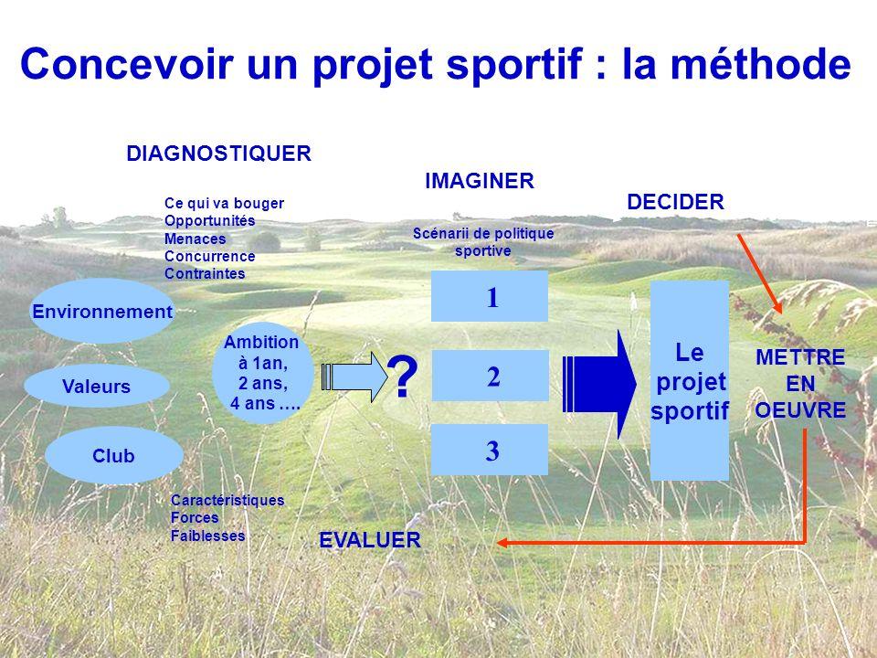 Concevoir un projet sportif : la méthode Environnement Valeurs Club Ambition à 1an, 2 ans, 4 ans …. 1 2 3 Le projet sportif Caractéristiques Forces Fa