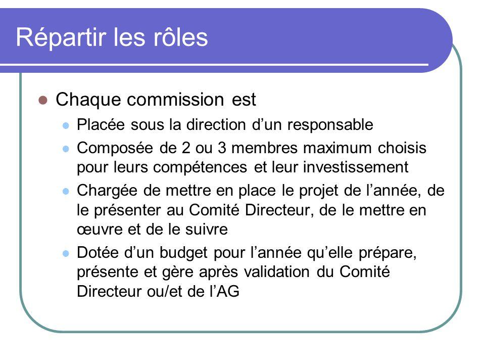 Répartir les rôles Chaque commission est Placée sous la direction dun responsable Composée de 2 ou 3 membres maximum choisis pour leurs compétences et