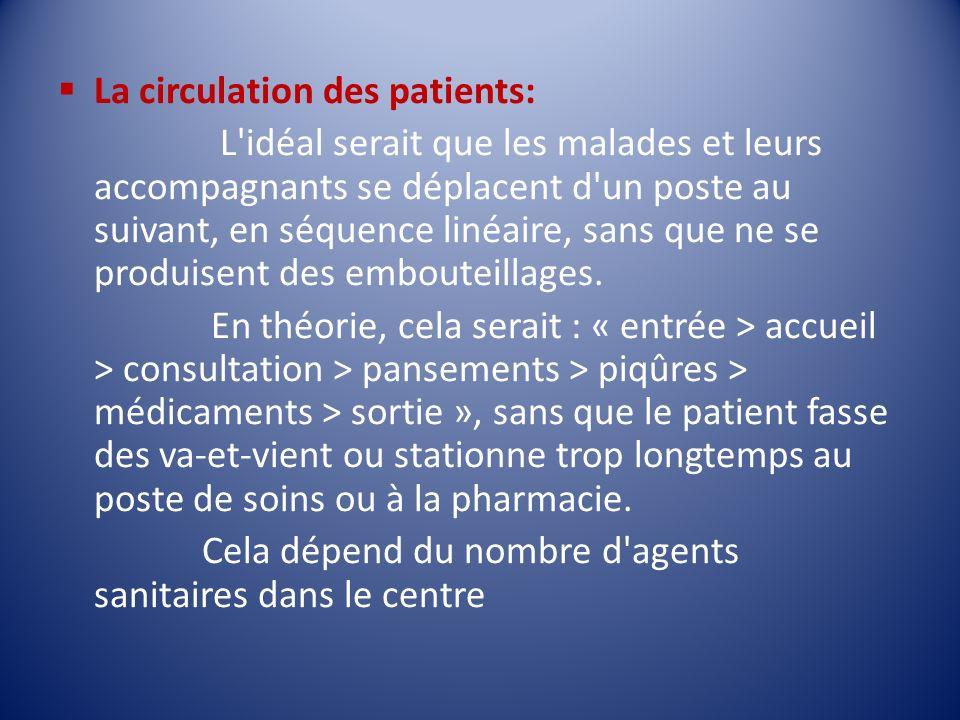 La circulation des patients: L'idéal serait que les malades et leurs accompagnants se déplacent d'un poste au suivant, en séquence linéaire, sans que
