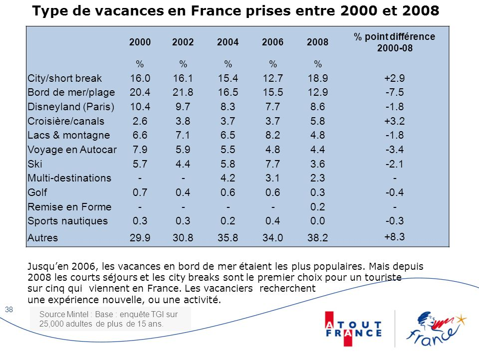 Type de vacances en France prises entre 2000 et 2008 20002002200420062008 % point différence 2000-08 %%% City/short break16.016.115.412.718.9+2.9 Bord
