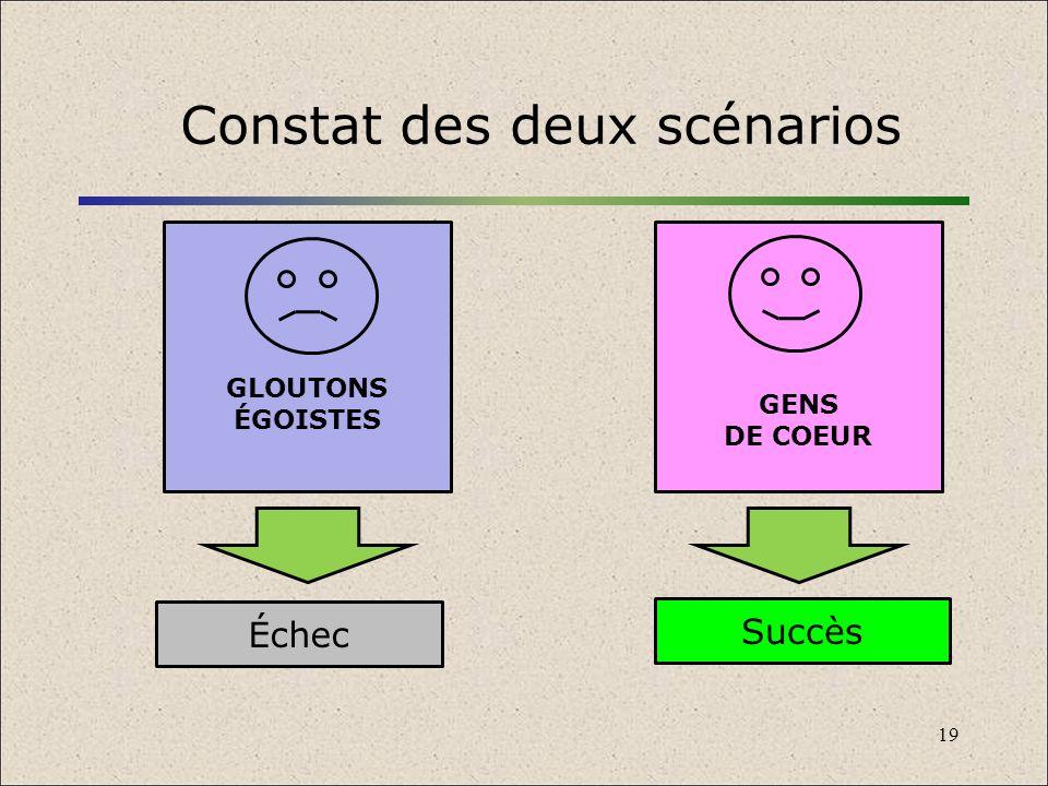 19 Constat des deux scénarios GLOUTONS ÉGOISTES GENS DE COEUR Succès Échec