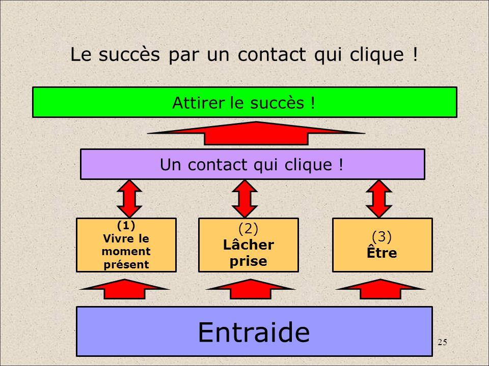 25 Le succès par un contact qui clique ! Entraide Un contact qui clique ! Attirer le succès ! (1) Vivre le moment présent (2) Lâcher prise (3) Être