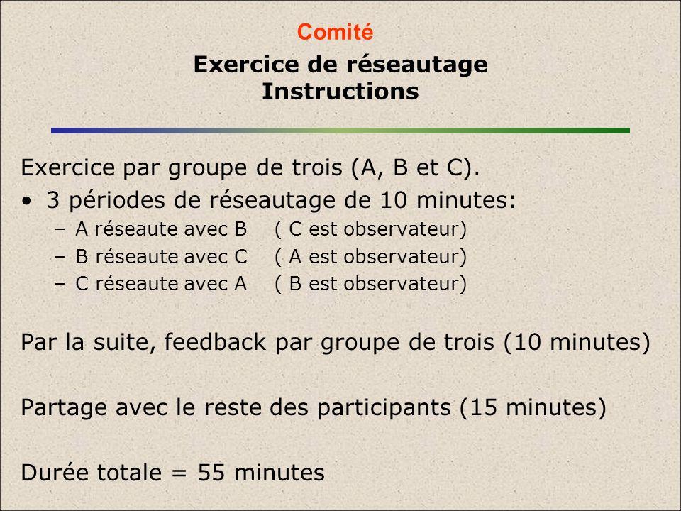 Exercice de réseautage Instructions Exercice par groupe de trois (A, B et C). 3 périodes de réseautage de 10 minutes: –A réseaute avec B ( C est obser