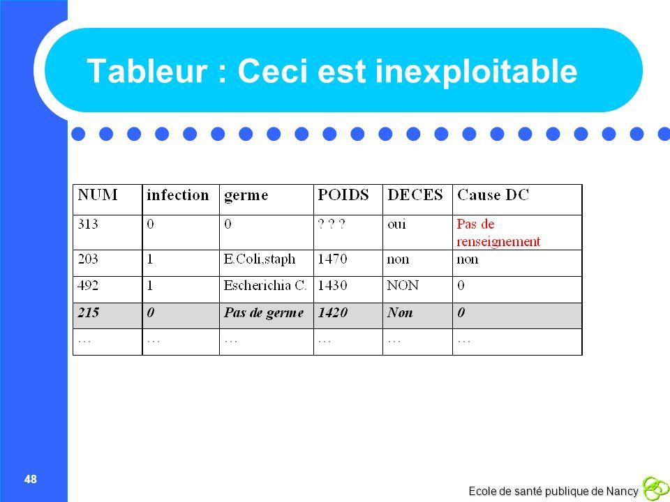 48 Ecole de santé publique de Nancy Tableur : Ceci est inexploitable
