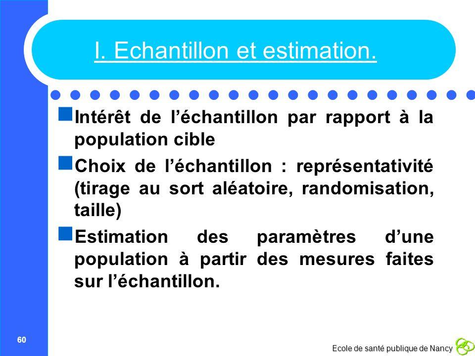 60 Ecole de santé publique de Nancy I. Echantillon et estimation. Intérêt de léchantillon par rapport à la population cible Choix de léchantillon : re