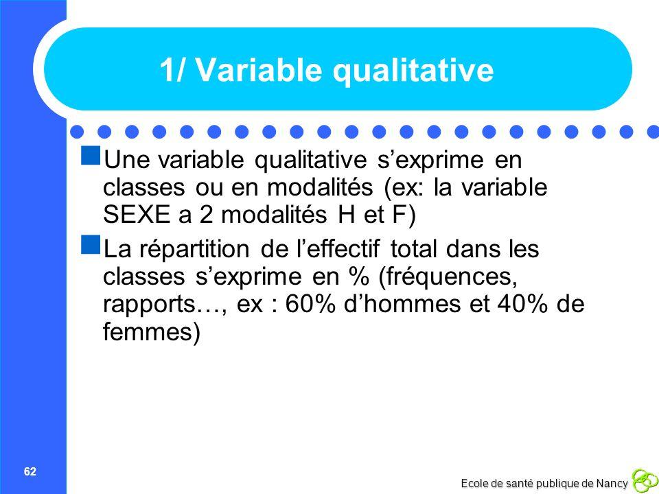 62 Ecole de santé publique de Nancy 1/ Variable qualitative Une variable qualitative sexprime en classes ou en modalités (ex: la variable SEXE a 2 mod
