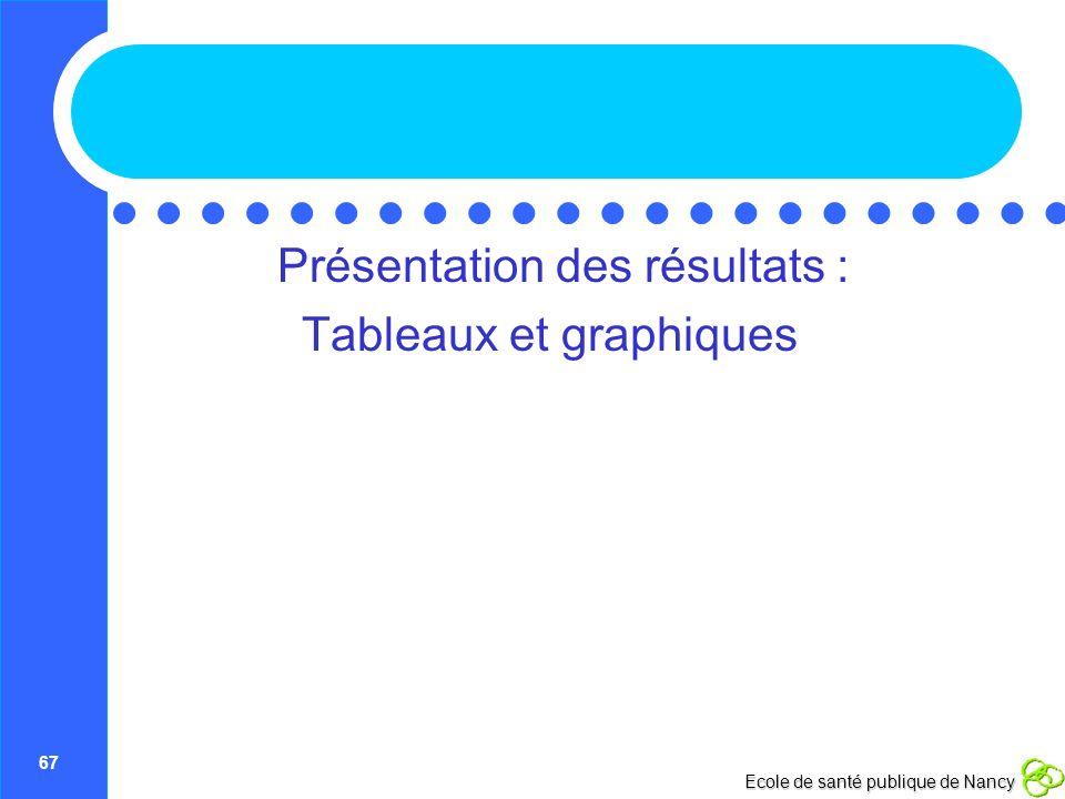 67 Ecole de santé publique de Nancy Présentation des résultats : Tableaux et graphiques