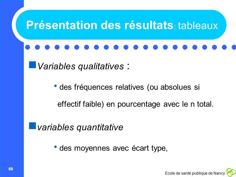 69 Ecole de santé publique de Nancy Présentation des résultats : tableaux Variables qualitatives : des fréquences relatives (ou absolues si effectif f