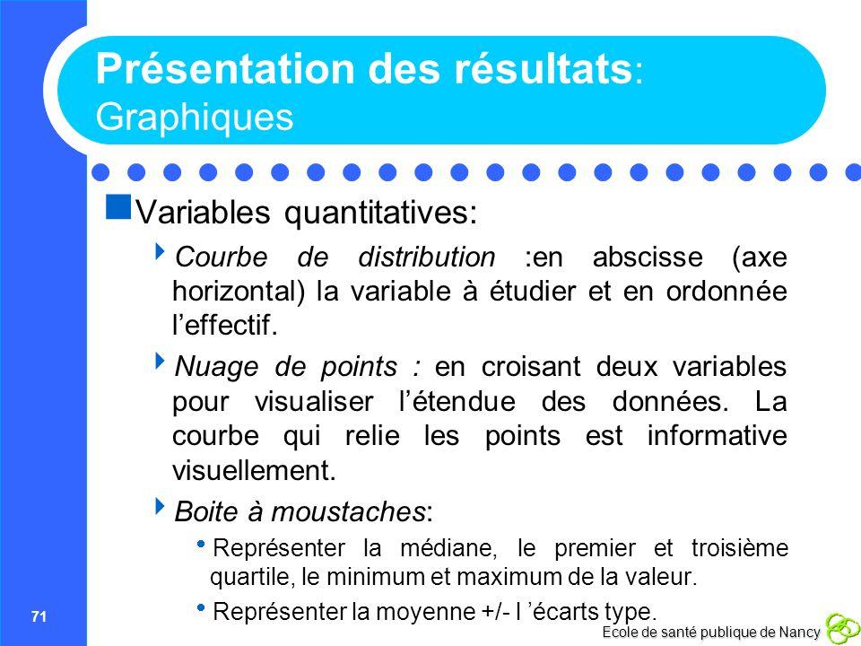 71 Ecole de santé publique de Nancy Présentation des résultats : Graphiques Variables quantitatives: Courbe de distribution :en abscisse (axe horizont