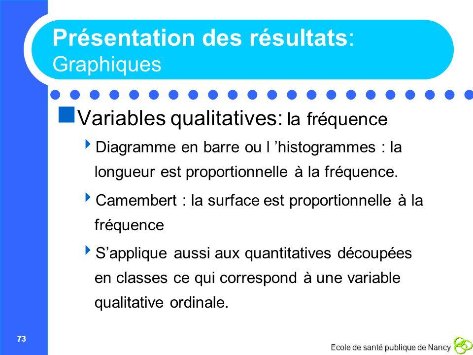 73 Ecole de santé publique de Nancy Présentation des résultats: Graphiques Variables qualitatives: la fréquence Diagramme en barre ou l histogrammes :