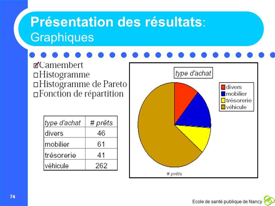 74 Ecole de santé publique de Nancy Présentation des résultats : Graphiques
