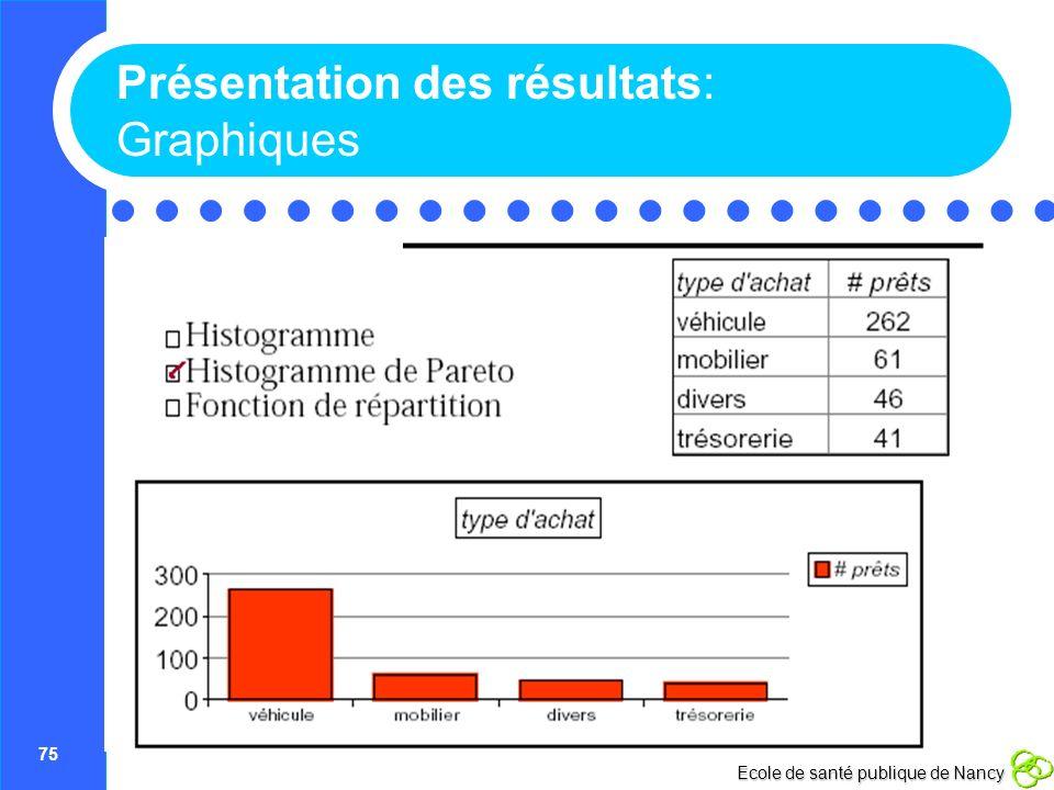 75 Ecole de santé publique de Nancy Présentation des résultats: Graphiques