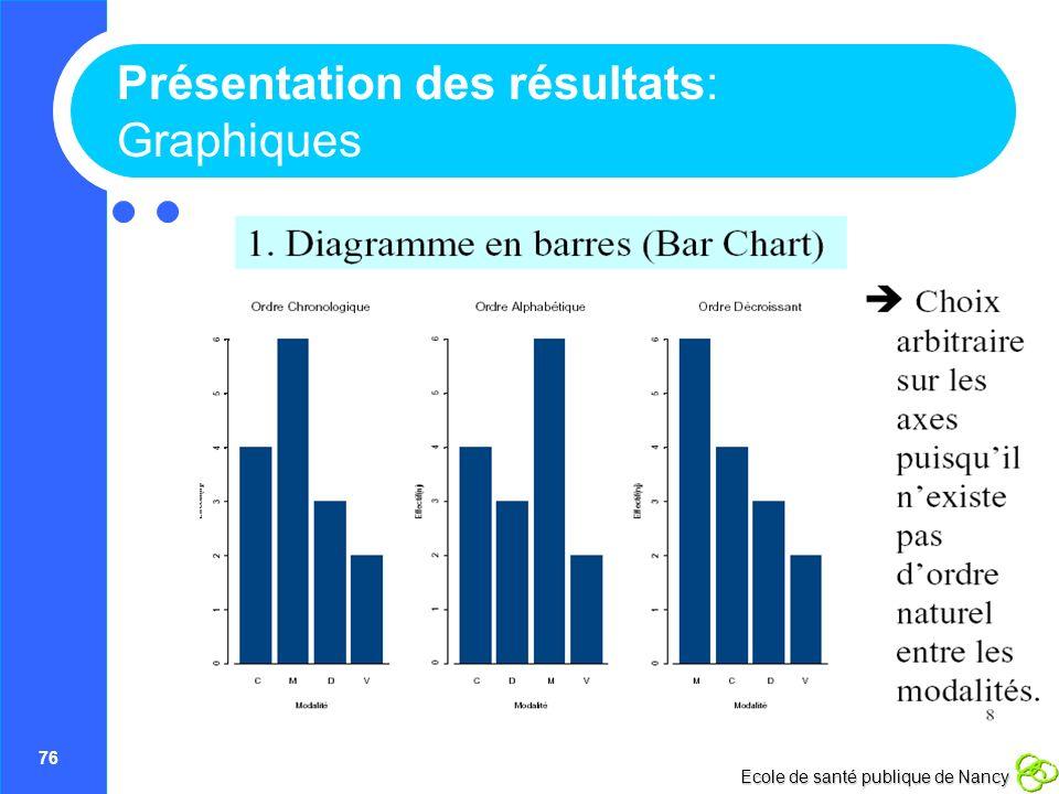76 Ecole de santé publique de Nancy Présentation des résultats: Graphiques