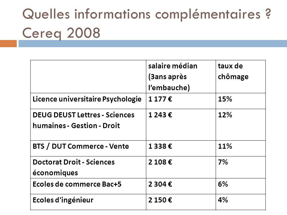 Quelles informations complémentaires ? Cereq 2008 salaire médian (3ans après lembauche) taux de chômage Licence universitaire Psychologie1 177 15% DEU