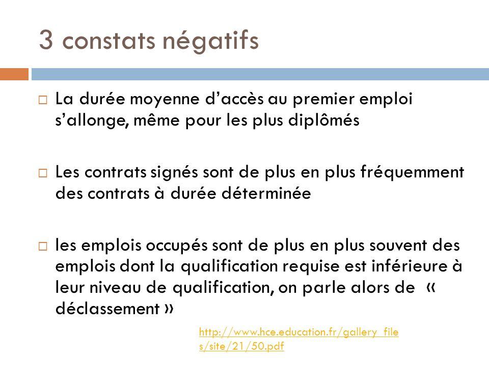 3 constats négatifs La durée moyenne daccès au premier emploi sallonge, même pour les plus diplômés Les contrats signés sont de plus en plus fréquemme