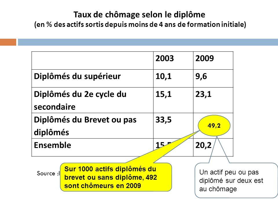 Taux de chômage selon le diplôme (en % des actifs sortis depuis moins de 4 ans de formation initiale) 20032009 Diplômés du supérieur10,19,6 Diplômés d