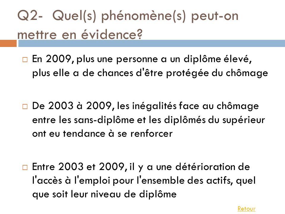 Q2- Quel(s) phénomène(s) peut-on mettre en évidence? En 2009, plus une personne a un diplôme élevé, plus elle a de chances d'être protégée du chômage