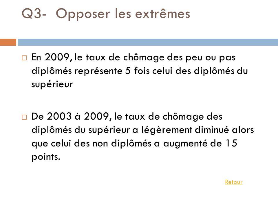 Q3- Opposer les extrêmes En 2009, le taux de chômage des peu ou pas diplômés représente 5 fois celui des diplômés du supérieur De 2003 à 2009, le taux