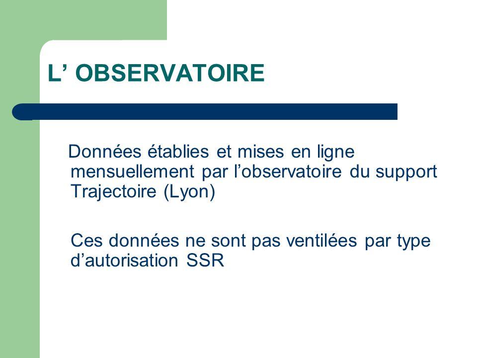 L OBSERVATOIRE Données établies et mises en ligne mensuellement par lobservatoire du support Trajectoire (Lyon) Ces données ne sont pas ventilées par