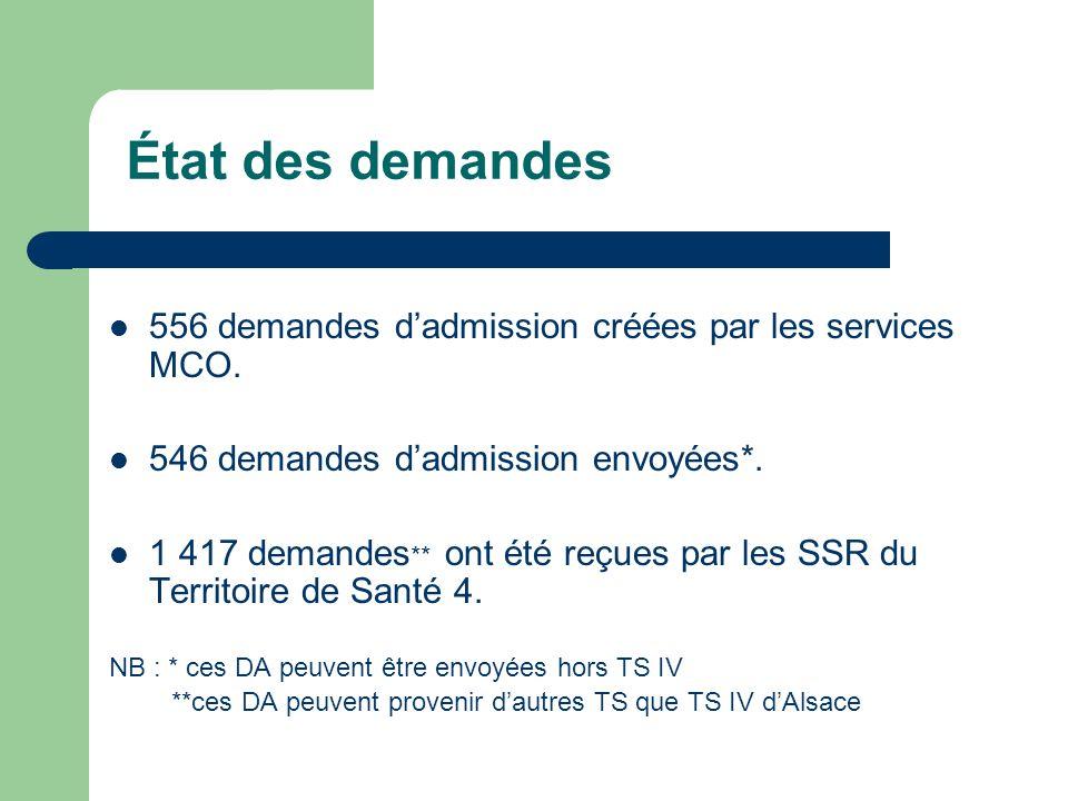 État des demandes 556 demandes dadmission créées par les services MCO. 546 demandes dadmission envoyées*. 1 417 demandes ** ont été reçues par les SSR