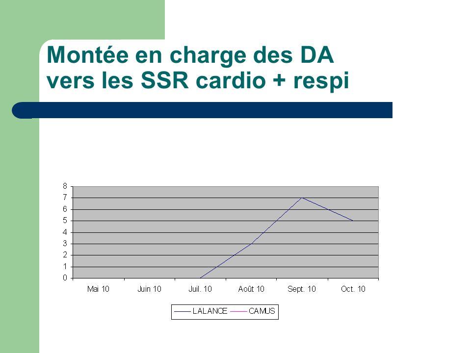 Montée en charge des DA vers les SSR cardio + respi