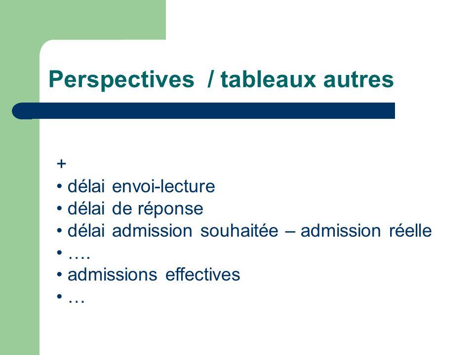 Perspectives / tableaux autres + délai envoi-lecture délai de réponse délai admission souhaitée – admission réelle …. admissions effectives …