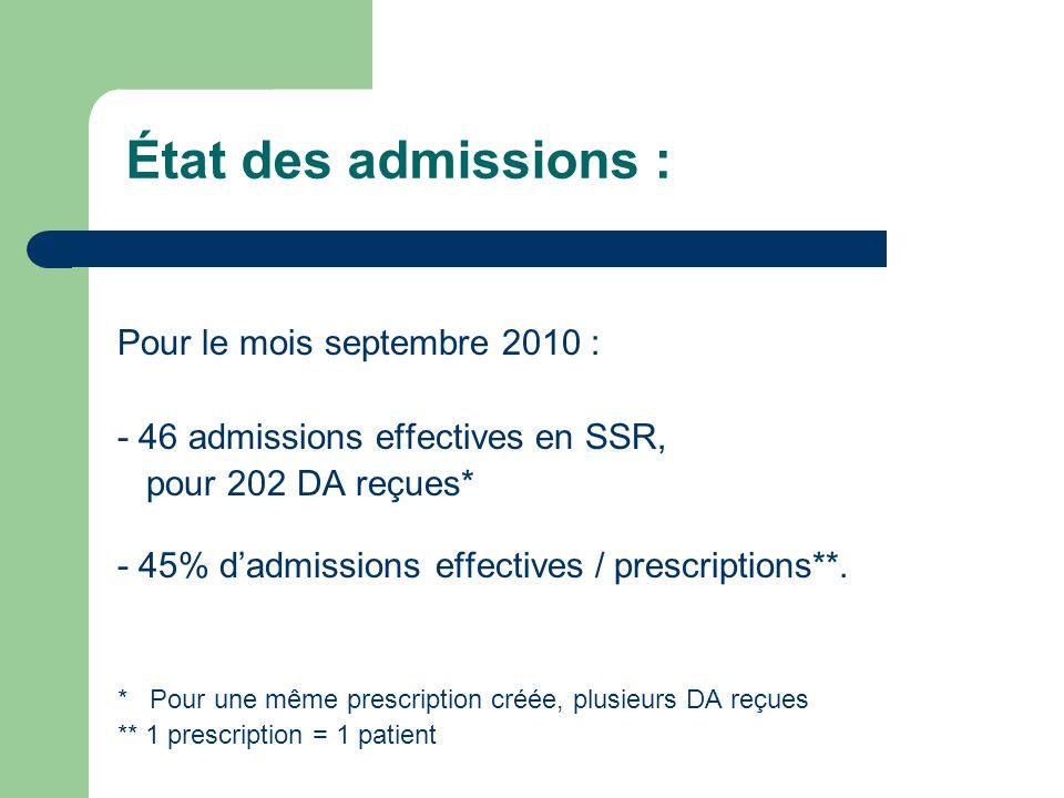 État des admissions : Pour le mois septembre 2010 : - 46 admissions effectives en SSR, pour 202 DA reçues* - 45% dadmissions effectives / prescription