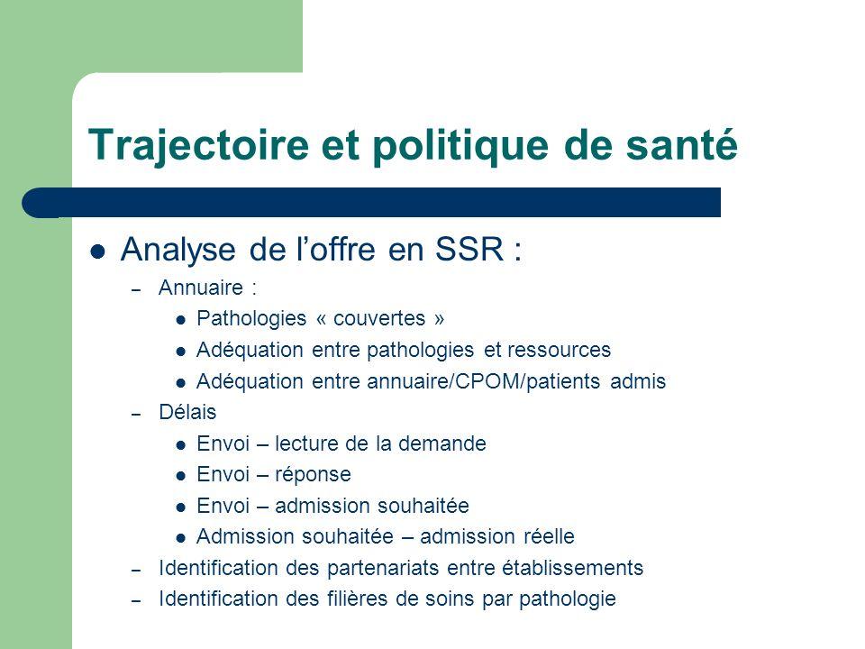 Trajectoire et politique de santé Analyse de loffre en SSR : – Annuaire : Pathologies « couvertes » Adéquation entre pathologies et ressources Adéquat