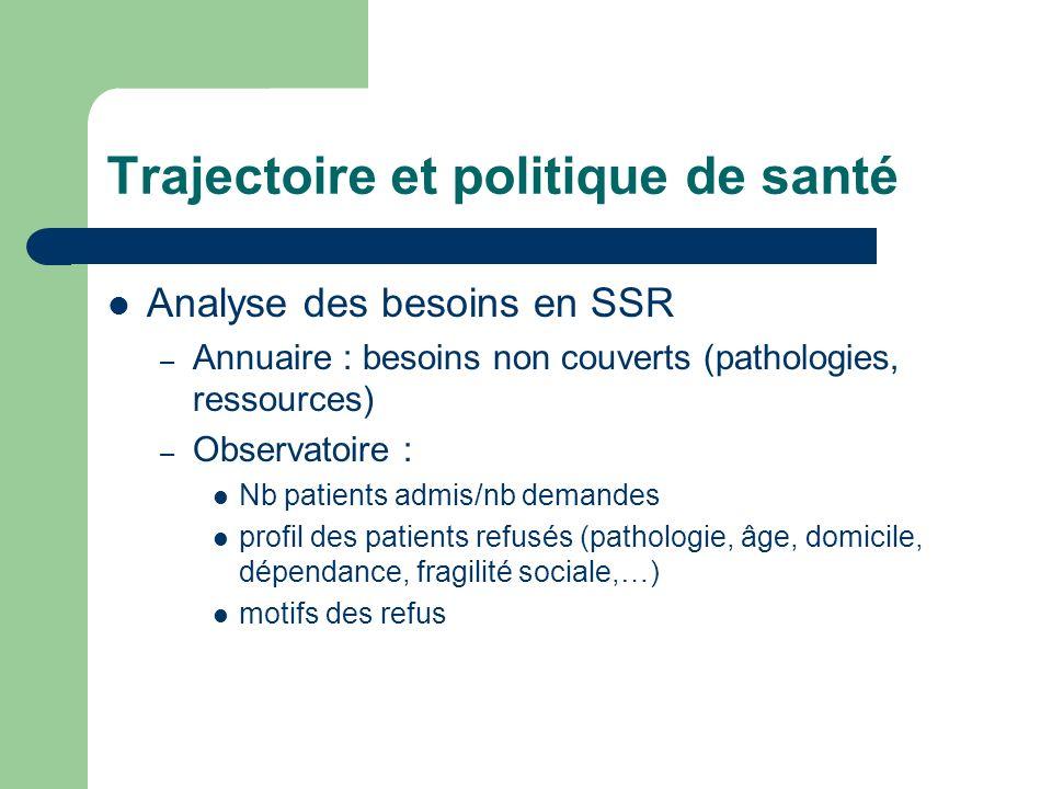 Trajectoire et politique de santé Analyse des besoins en SSR – Annuaire : besoins non couverts (pathologies, ressources) – Observatoire : Nb patients