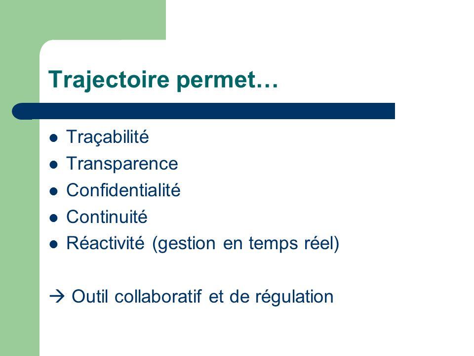 Trajectoire permet… Traçabilité Transparence Confidentialité Continuité Réactivité (gestion en temps réel) Outil collaboratif et de régulation