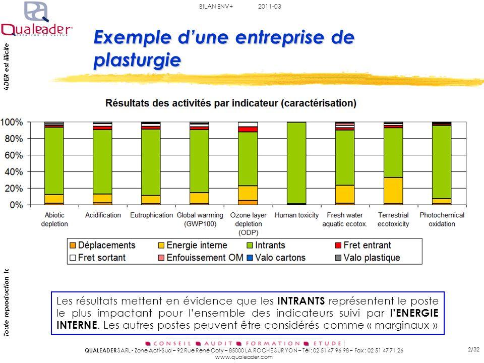 BILAN ENV+ 2011-03 QUALEADER SARL - Zone Acti-Sud – 92 Rue René Coty – 85000 LA ROCHE SUR YON – Tél : 02 51 47 96 98 – Fax : 02 51 47 71 26 www.qualeader.com Toute reproduction totale ou partielle, sans autorisation préalable de QUALEADER est illicite 3/32 HIERARCHISATION des IMPACTS En pondérant les résultats (sur la base dune moyenne européenne), les impacts pour lesquels les enjeux sont les plus importants sont les suivants : Toxicité humaine Epuisement des matières premières Pollution des eaux Effet de serre