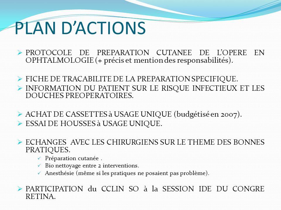 PLAN DACTIONS PROTOCOLE DE PREPARATION CUTANEE DE LOPERE EN OPHTALMOLOGIE (+ précis et mention des responsabilités). FICHE DE TRACABILITE DE LA PREPAR