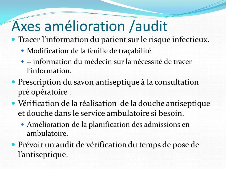 Axes amélioration /audit Tracer linformation du patient sur le risque infectieux. Modification de la feuille de traçabilité + information du médecin s
