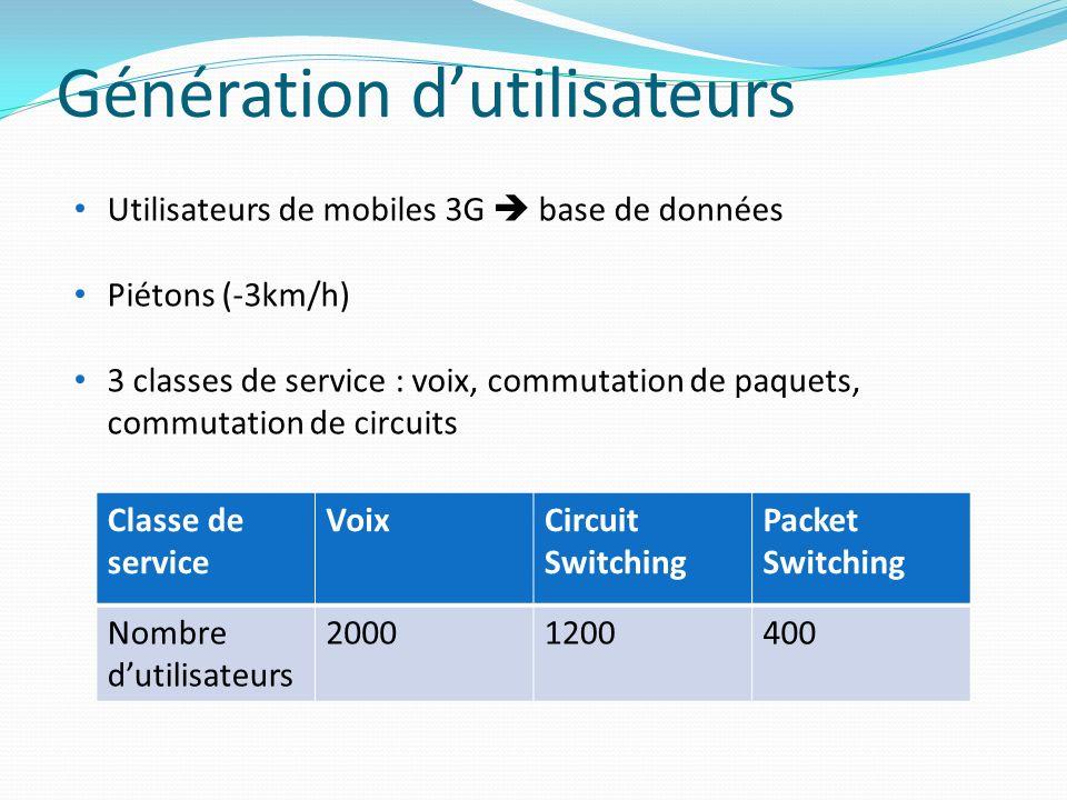 Génération dutilisateurs Utilisateurs de mobiles 3G base de données Piétons (-3km/h) 3 classes de service : voix, commutation de paquets, commutation
