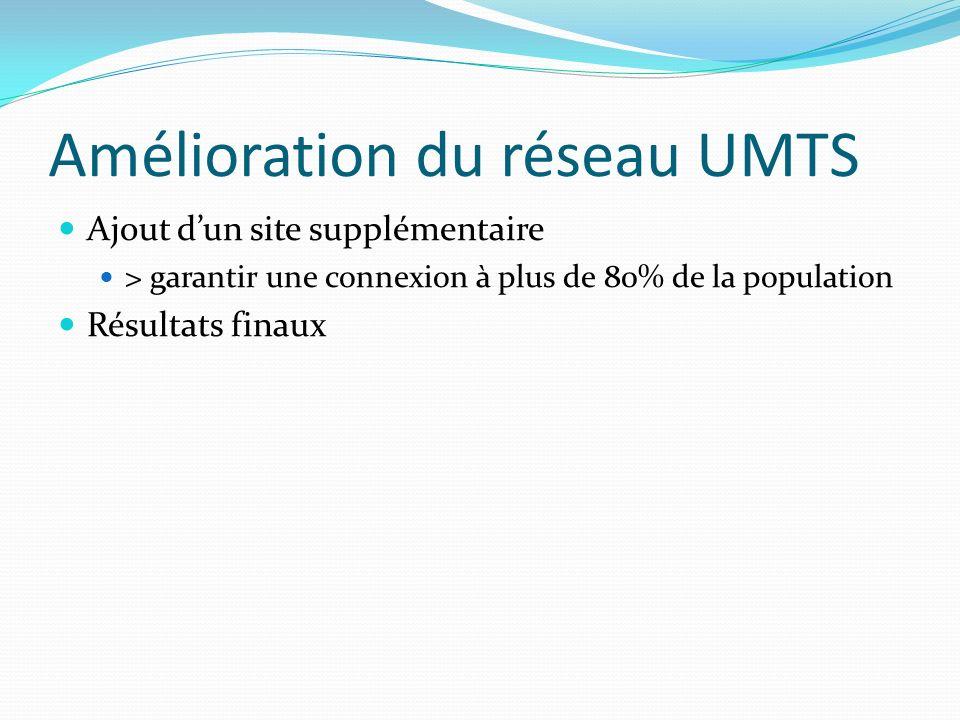 Amélioration du réseau UMTS Ajout dun site supplémentaire > garantir une connexion à plus de 80% de la population Résultats finaux