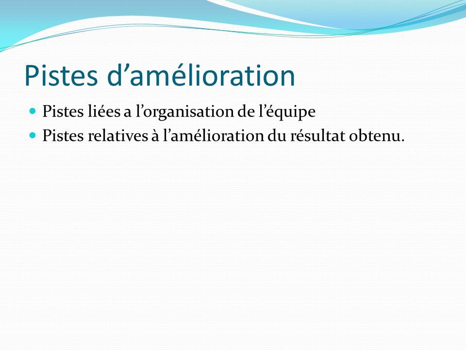Pistes damélioration Pistes liées a lorganisation de léquipe Pistes relatives à lamélioration du résultat obtenu.