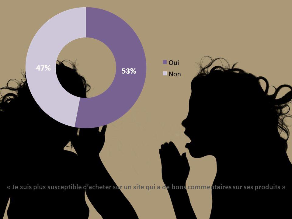 47% 53% « Je suis plus susceptible dacheter sur un site qui a de bons commentaires sur ses produits »