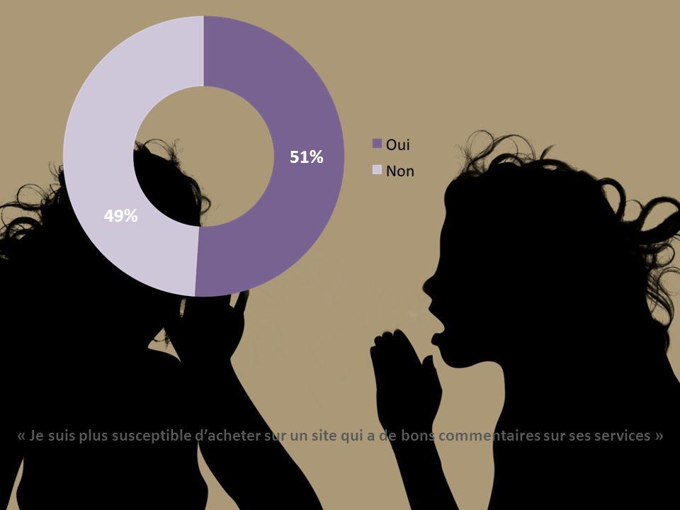 49% 51% « Je suis plus susceptible dacheter sur un site qui a de bons commentaires sur ses services »